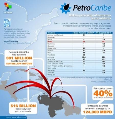 petrocaribe chart 1